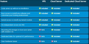 123-reg Cloud Server Comparison chart