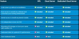 123-reg Cloud Server Comparison chart