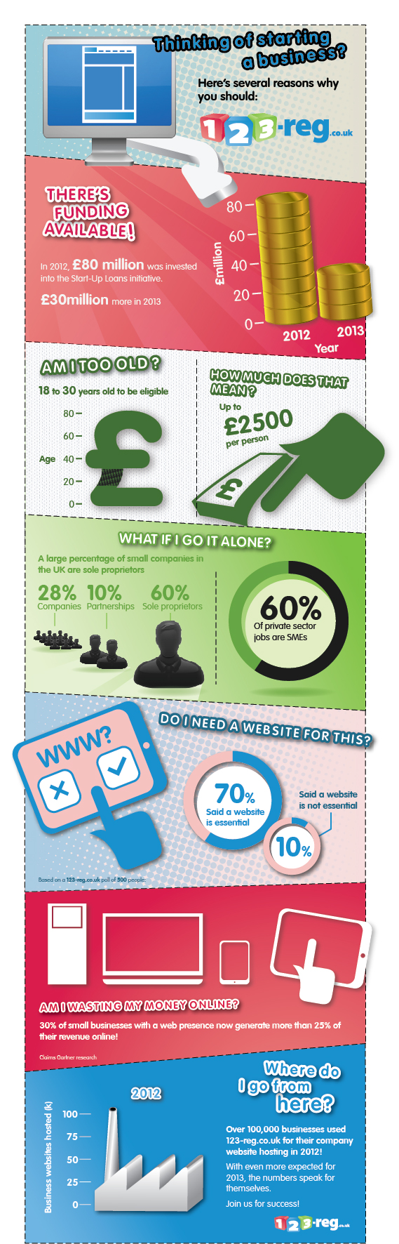 123reg - Thinking of starting a business? infographic