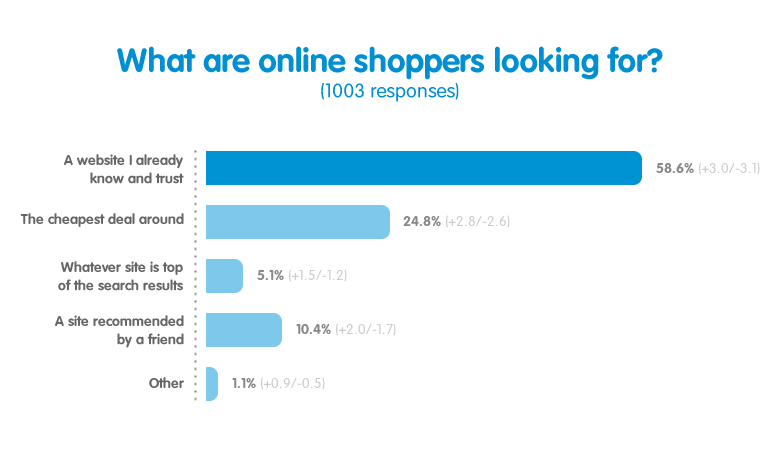 online shopping graph (2)