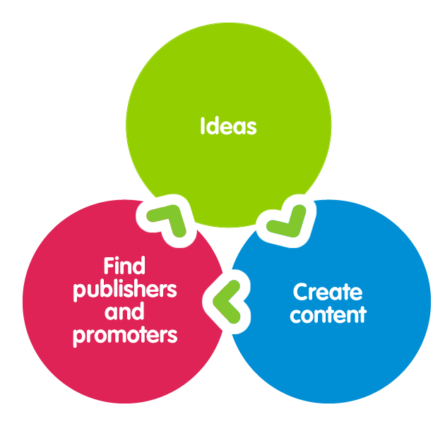 content process