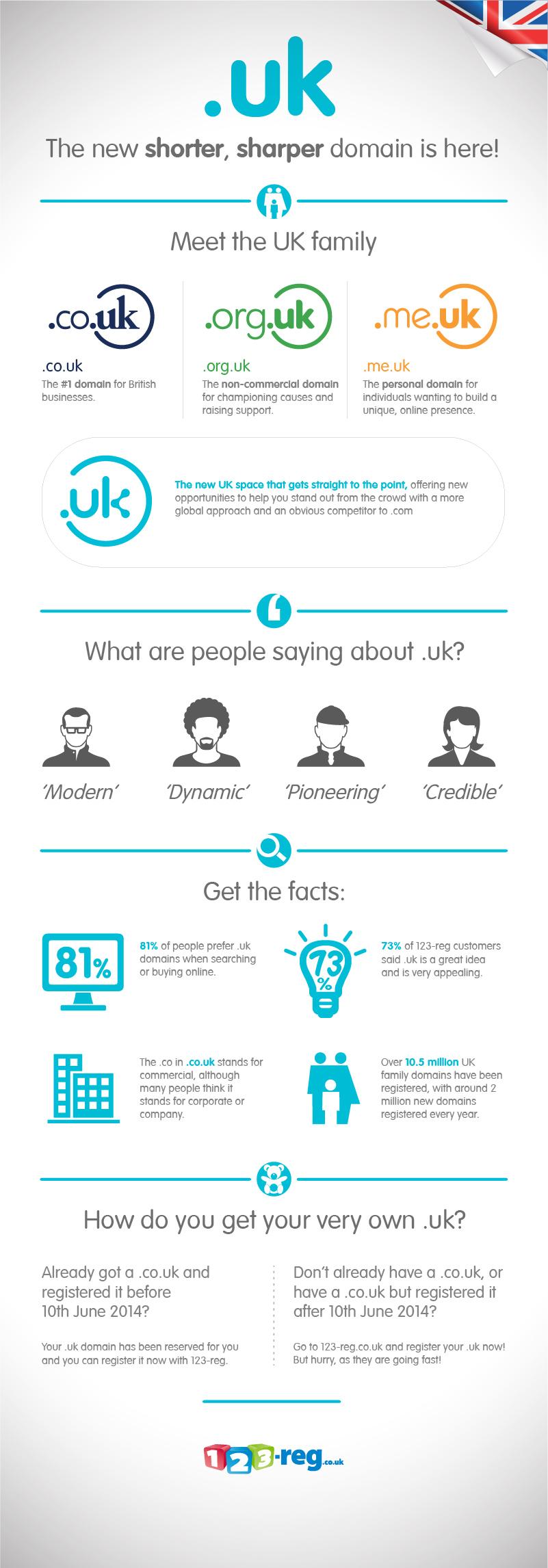 dotuk infographic