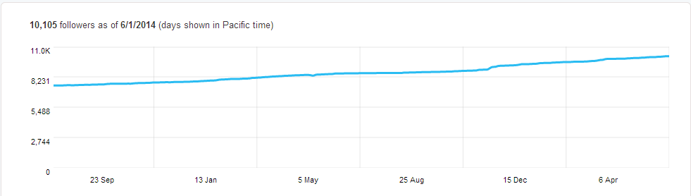 Followers graph