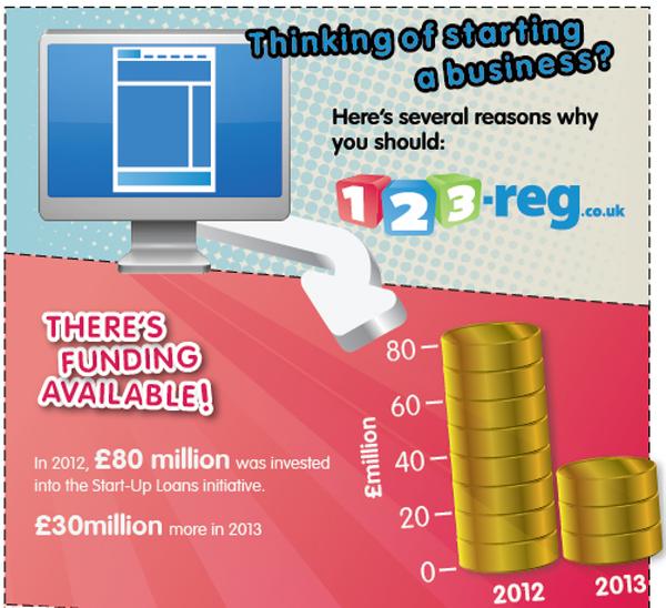 123-reg infographic