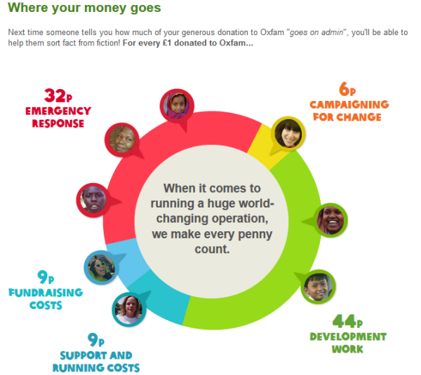 oxfam where your money goes