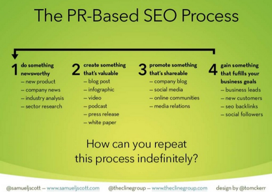 Samuel Scott PR-based SEO process