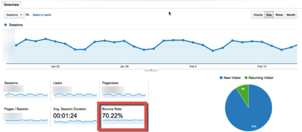 average bounce rate Google analytics