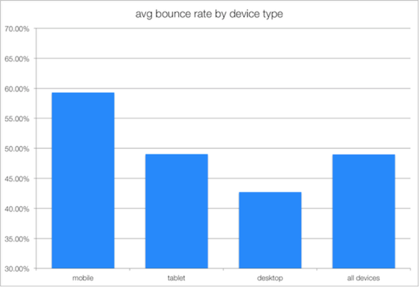 bounce rate mobile devices