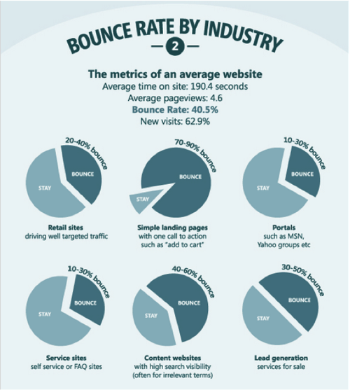 kissmetrics bounce rates infographic