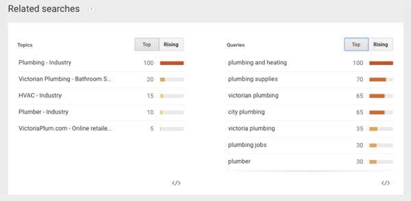 google trends plumbing