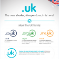 [INFOGRAPHIC] .uk is a proud arrival to the domains market