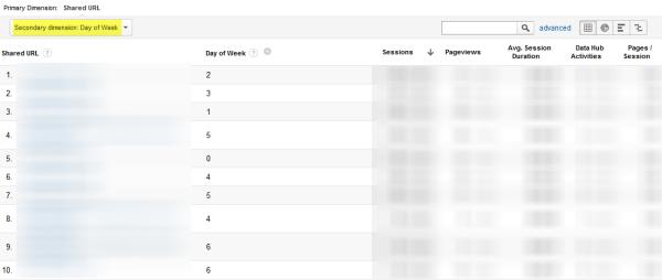 Analytics Shared URL Day