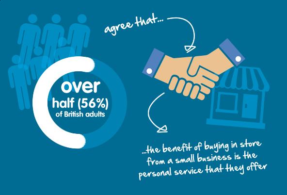 SMEs provide a more personal service