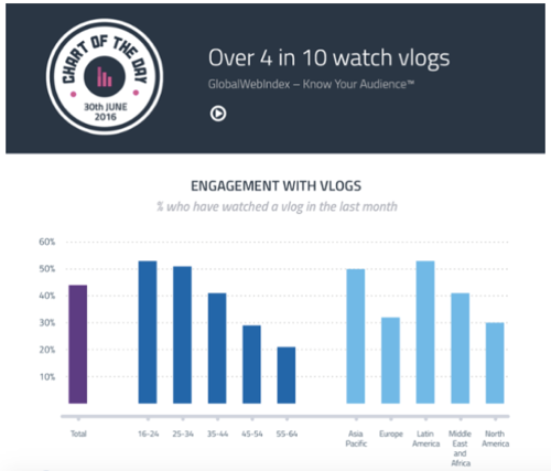 Blogging, vlogging and podcasting: Which is the right marketing