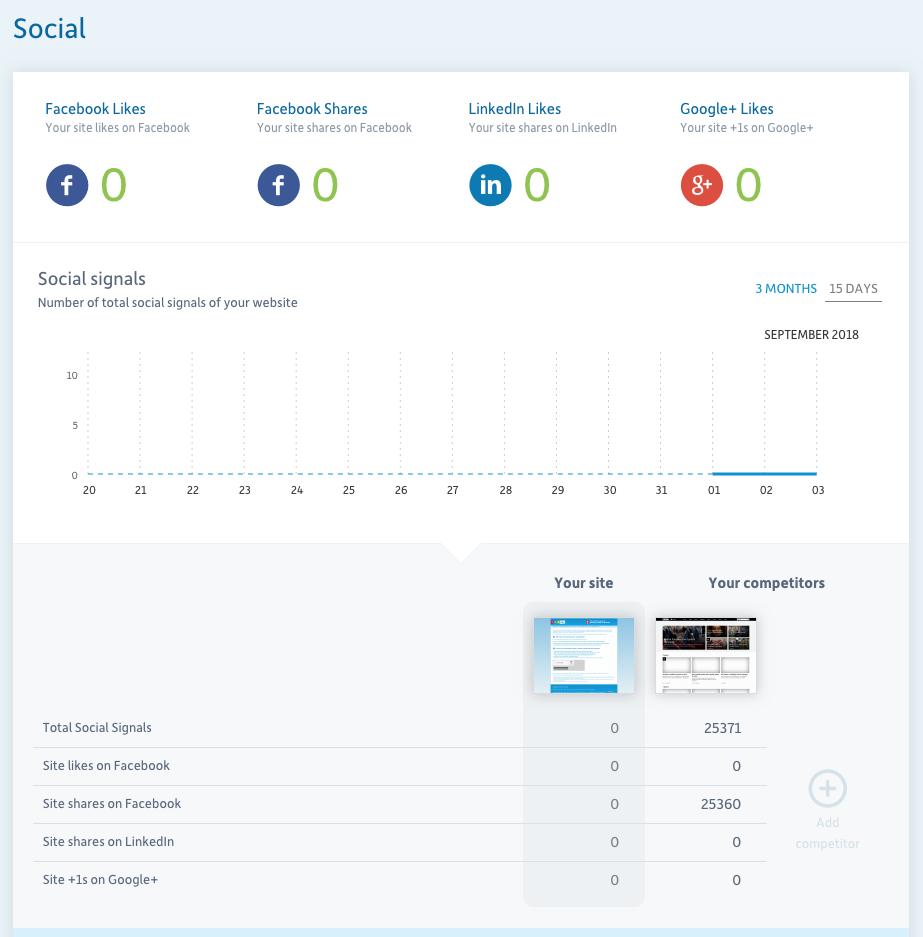SEO social scores