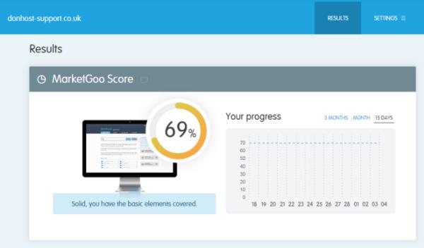 Optimisation score